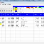 2歳新馬戦速報!単撃ロボ3◎が4番人気1着単勝1490円的中。