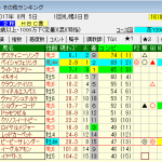 ダミー高指数馬が出現しているレースは出走馬全体が低レベル。