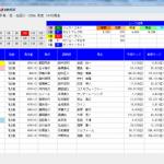 絶好調の単撃ロボ3が小倉2歳ステークスを的中!9月も確変継続中。
