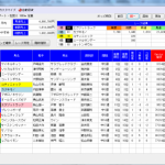 Geniusと単撃ロボ3ともに◎の馬が勝利して単勝7780円。Geniusのワイド狙いも!