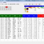コンピ最下位の◎が激走!MONSTER10と単撃ロボ4の超大穴馬は要注目です。
