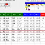 単撃ロボ4が安田記念を能力P上位3頭で的中!更に9番人気で勝利したモズアスコットは回収指数1位でした。