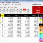 KISAIが7月26日(木)より販売スタート!先週行われた函館記念の出馬表を公開します!