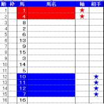 カペラステークスはファイブスターのワンツー決着!マジックミラー馬券術(コンピ)も11番人気2着サイタスリーレッドを選出していましたよ。