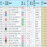 ナスカの★5はシベリアンさんのオリジナル指数と外厩をあわせた超狙い目パターン!