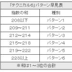 BKセレクトの馬券法設定にテクニカル6のレースパターンを登録できるようになります!