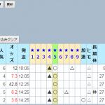 ナスカの☆5がまたまた複勝高配当的中!☆5コースが狙い目になる理由とは?