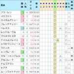 土曜日はナスカ☆6が単勝回収値200円超え!そして日曜日は☆5の穴馬が10番人気で激走!