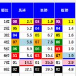 きさらぎ賞は超人&ジャッジメントともに1頭目選出コルテジアが勝利で単勝2980円!