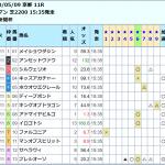 京都新聞杯をジャッジメントONEと超人スーパー消去法そしてナスカが単勝的中!