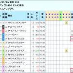 京王杯スプリングカップはナスカの加速〇+ヒモ△馬が勝利!この単勝パターンはヤバすぎる。