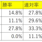ジャッジメントONEのリリース後成績は単勝回収値も複勝回収値も160円超え!