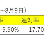 先週3勝で単勝回収値373円複勝回収値132円のキズナ産駒の狙い目はこれだった!