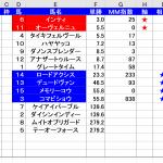 東海ステークス12番人気3着メモリーコウはマジミラ前日対応版選出馬!