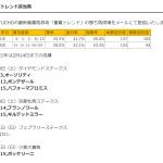 重賞トレンドがフェブラリーステークス週(0-3-2-1)複勝率83.3%複勝回収値196円を達成!